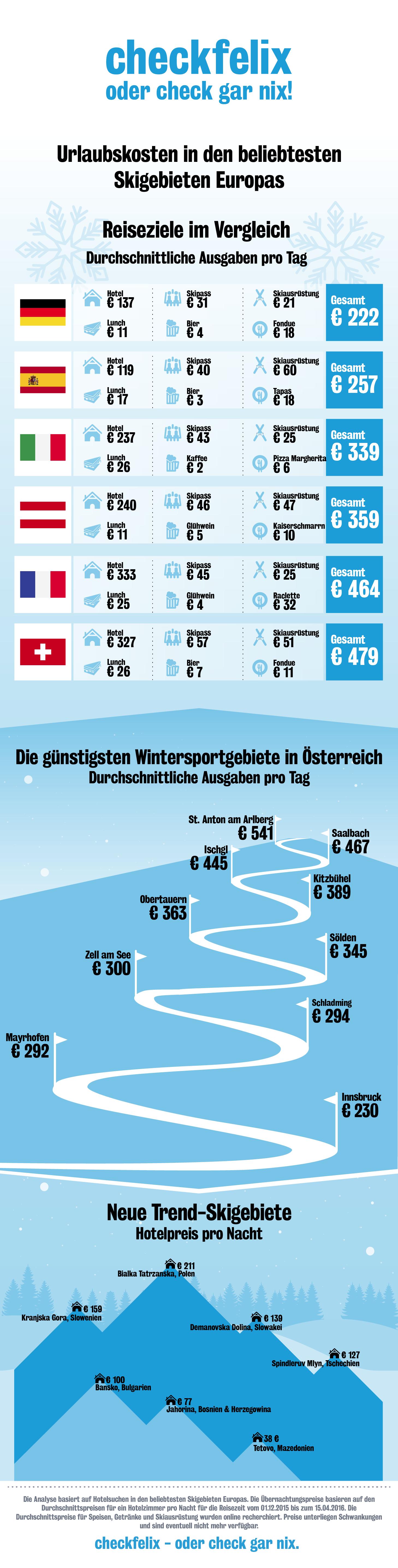 Preise in den beliebtesten Skigebieten Europas - Infografik