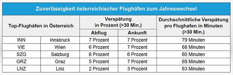checkfelix_flughafen-oesterreich