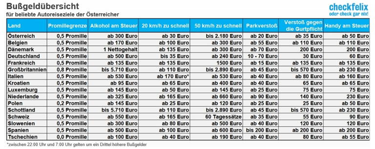 Verkehrsstrafen in Europa